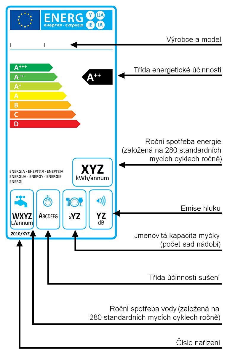Energetický štítek myčky